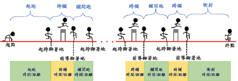 LPS應用於短距離跨欄運動