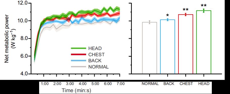 跑步時的擺臂對能量消耗有影響嗎?