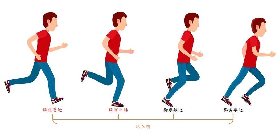 慢跑鞋的順暢感