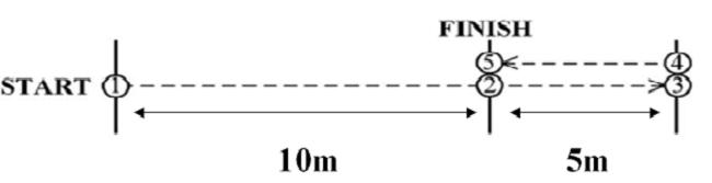 三項常用於籃球的敏捷測驗
