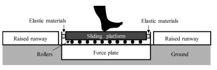 適度的剪力避震可減少下肢負荷