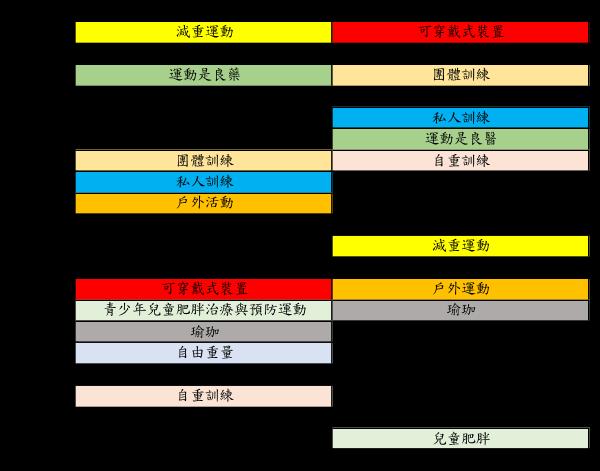 中國 vs 世界健身趨勢