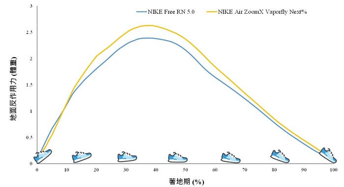 跑鞋彈性的革新與改變,仿赤足鞋與競速鞋的碰撞