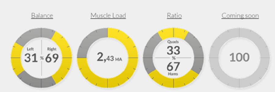 Myontec'sMbodysystem–偵測你的肌肉活化