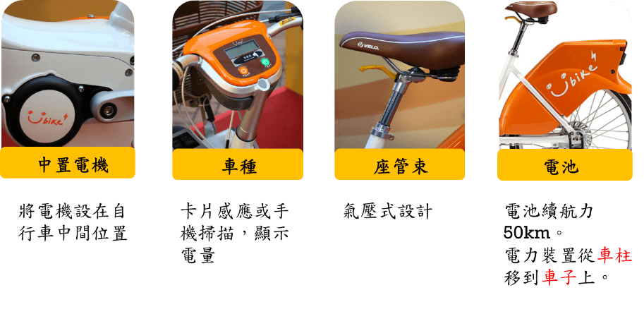 共享E-bike