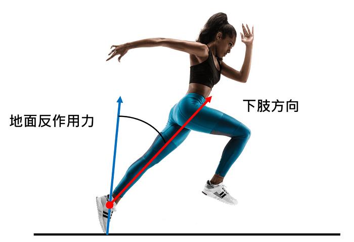 何謂運動鞋彈性?何謂彎曲剛性?
