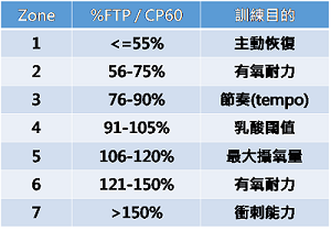 自行車臨界功率 (CP) 與功能性閾值功率 (FTP)