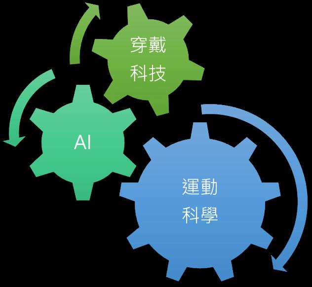 穿戴科技+AI→運動科學走進生活